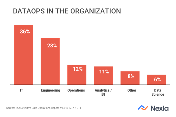 DataOps in the Organization