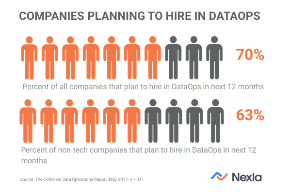 companies planning to hire in DataOps