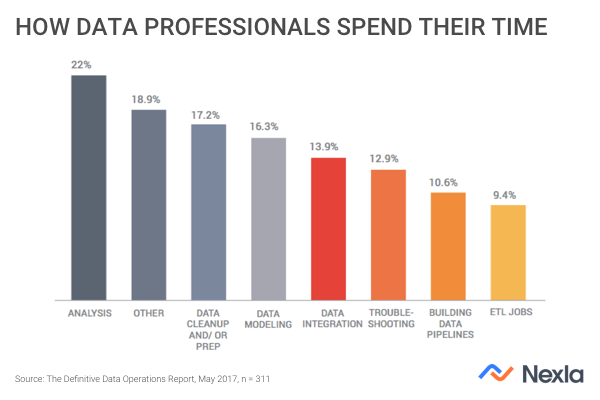 How data professionals spend their time