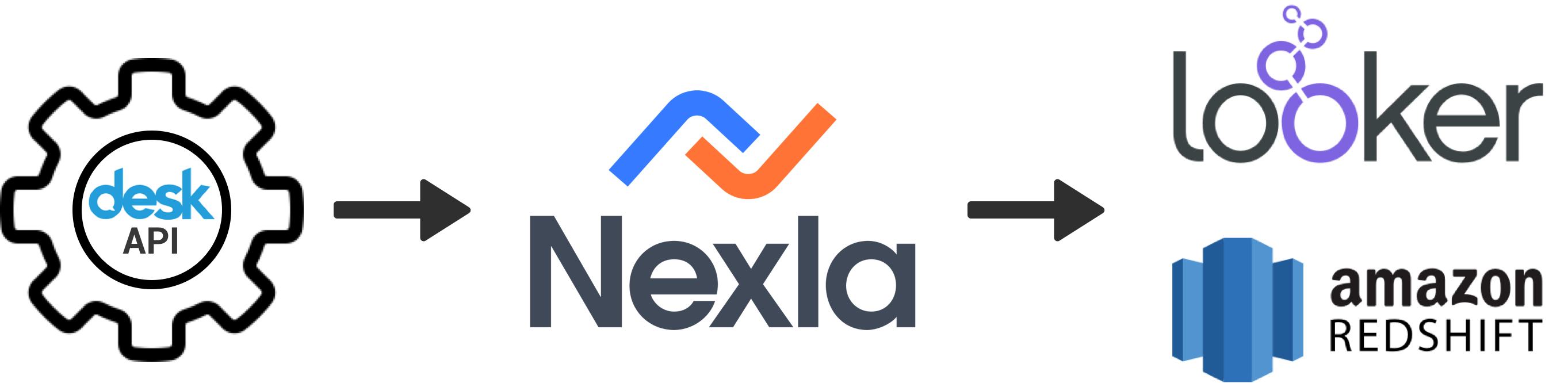 Redshift integration with Nexla and Looker