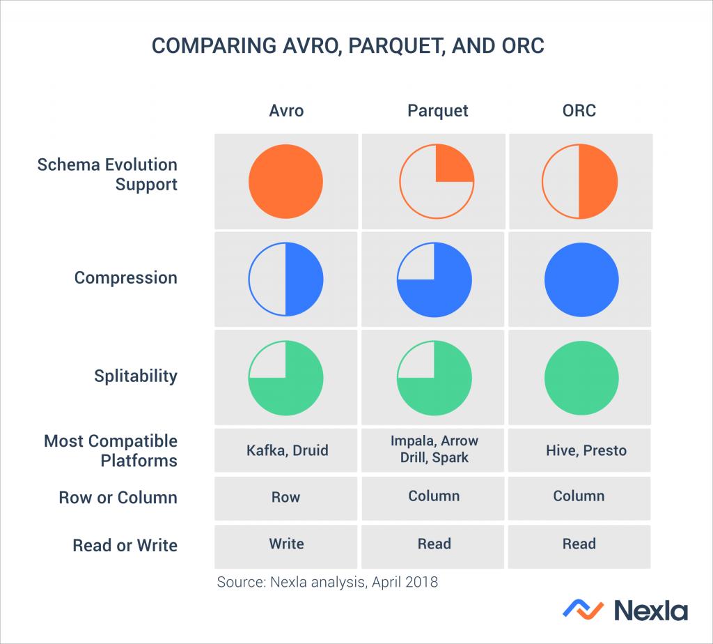 Nexla: Scalable Data Operations Platform for the Machine
