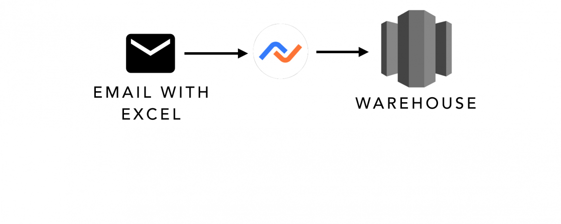 Automating  workflows from emails to data warehouse