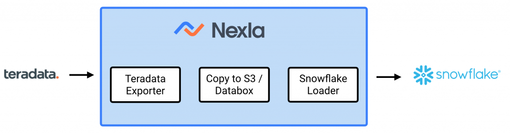 Teradata to Snowflake Migration with Nexla - Step By Step Tutorial